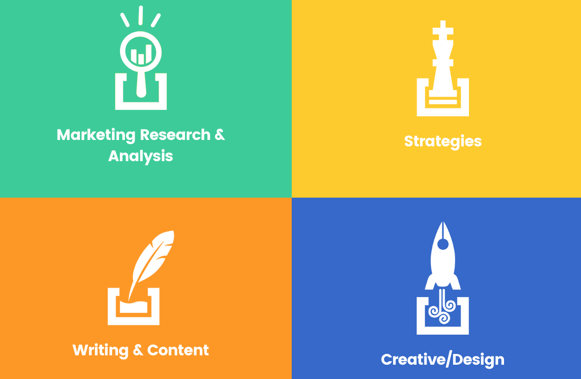 The four pillars of effective marketing - research, strategy, content, and design.