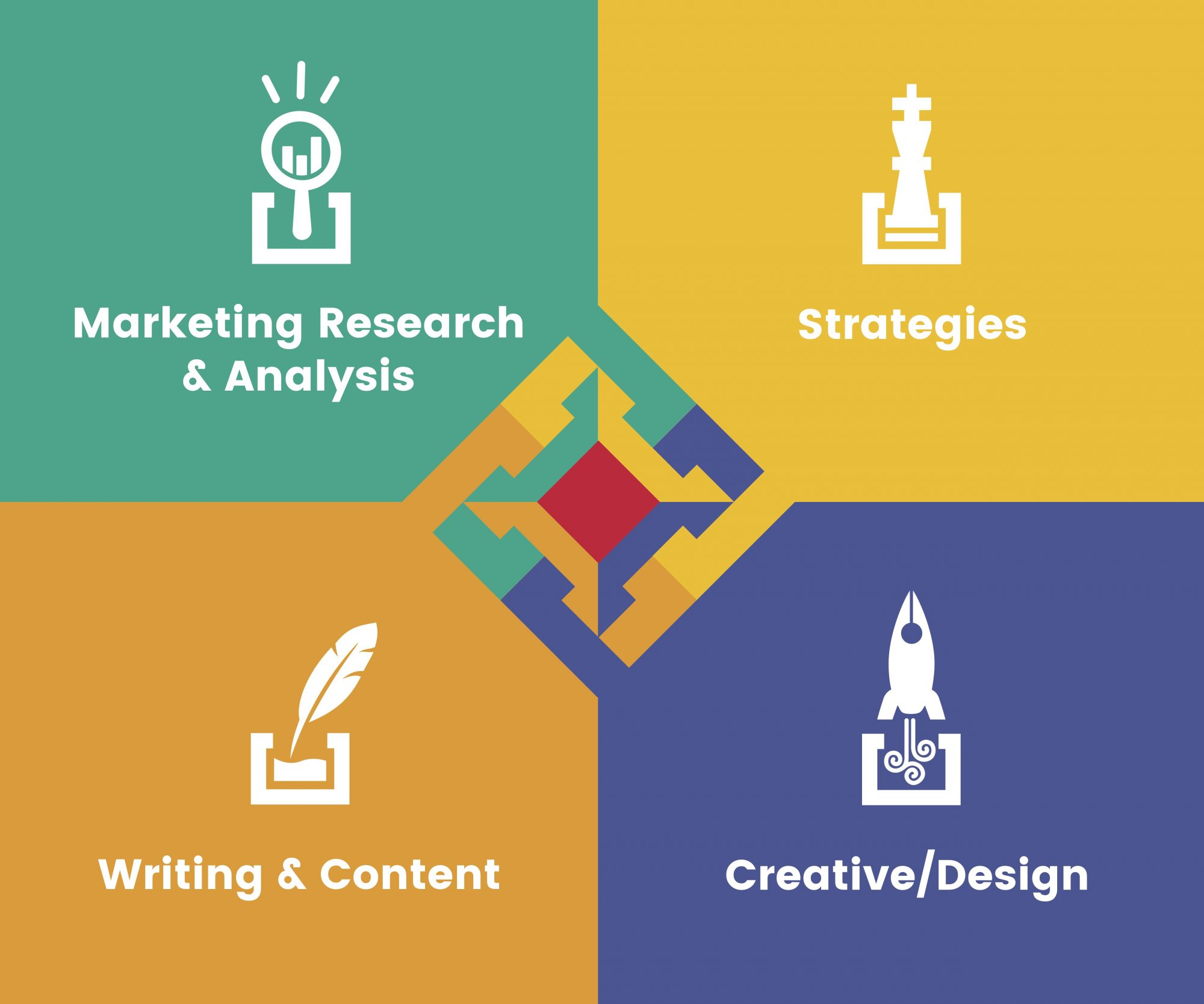 The four key components of effective integrated marketing.jpg
